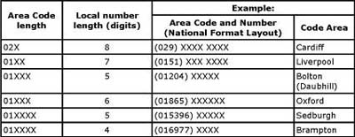 UK 0700 Numbers | UK 0800 Freephone & Free Phone Numbers